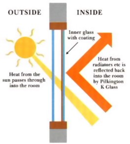 Energy efficiency of windows - Pilkington K glass